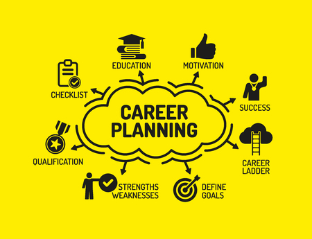 Career Planning. Chart with keywords and icons on yellow background