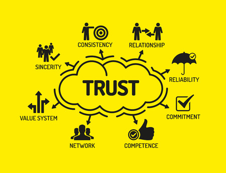 belief system: Trust. Chart with keywords and icons on yellow background