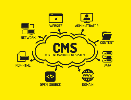 open source: CMS Content Management System. Chart with keywords and icons on yellow background
