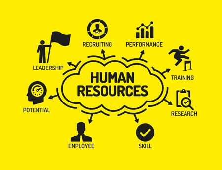 human icons: Human Resources. Chart with keywords and icons on yellow background