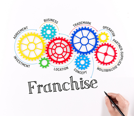 Business Gears and Franchise Mechanism