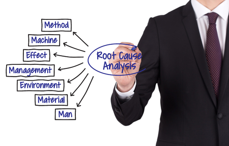 ROOT CAUSE ANALYSIS diagram hand drawn on white board