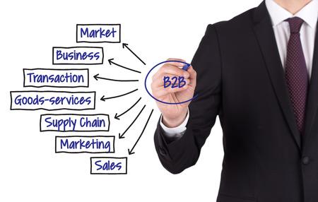 b2b: B2B diagrama dibujado a mano en la tarjeta blanca