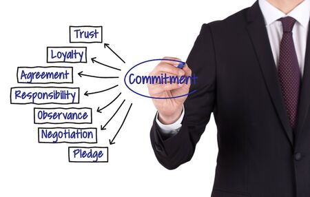 consign: COMMITMENT diagram hand drawn on white board