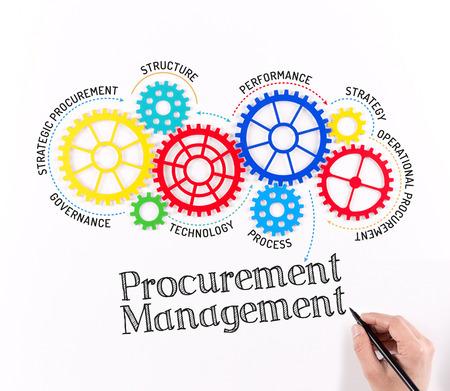 Business-Getriebe und Beschaffungsmanagement-Mechanismus