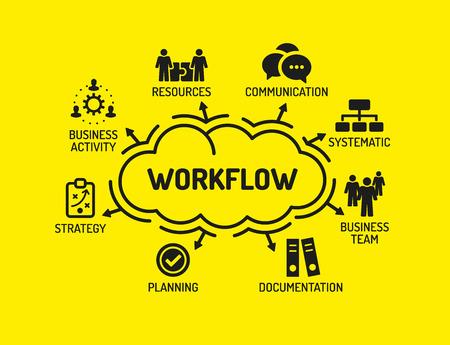 Workflow. Graphique avec des mots clés et des icônes sur fond jaune