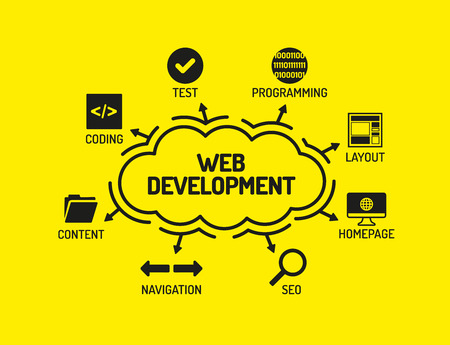 keywords background: Web Development. Chart with keywords and icons on yellow background