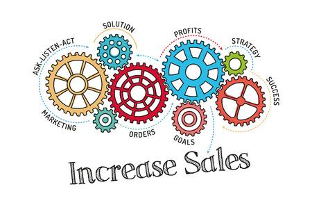 increase: Gears and Increase Sales Mechanism