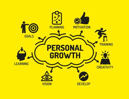 Croissance personnelle. Graphique avec des mots clés et des icônes sur fond jaune