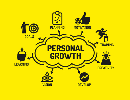 self development: Personal Growth. Chart with keywords and icons on yellow background