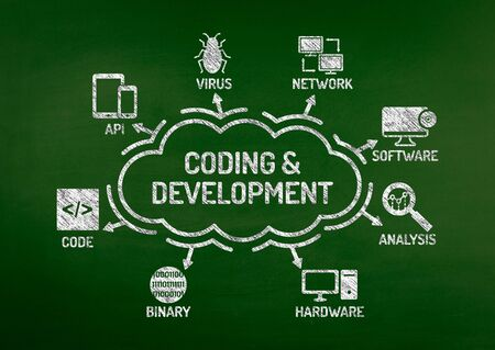 mysql: Coding and Development Chart with keywords and icons on blackboard