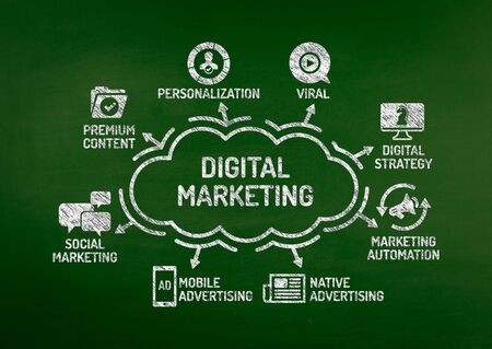 article marketing: Digital Marketing Chart with keywords and icons on blackboard