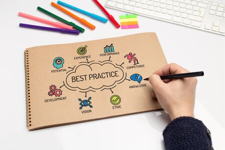 outcomes: Best Practice chart with keywords and sketch icons
