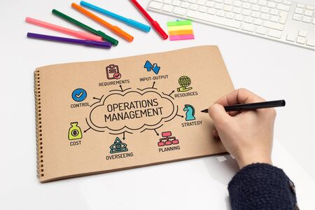 overseeing: Operations Management chart with keywords and sketch icons
