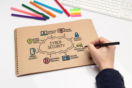 ddos: Cyber Security chart with keywords and sketch icons