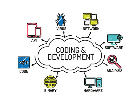 coding: Coding and Development chart with keywords and icons. Sketch