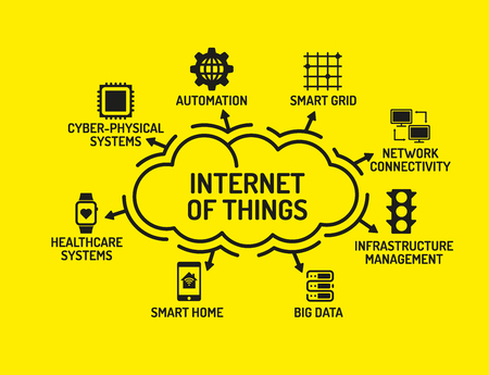 keywords: Internet of Things Chart with keywords and icons