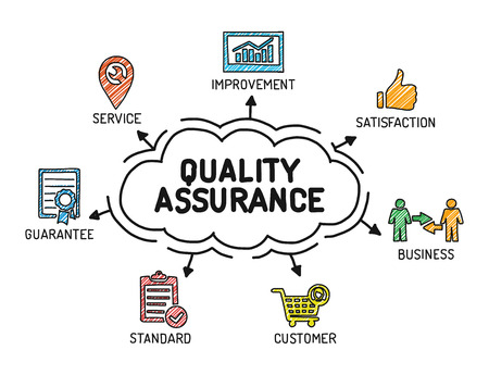 Quality Assurance - Chart with keywords and icons - Sketch