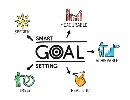 timely: Smart Goal Setting. Chart with keywords and icons. Sketch