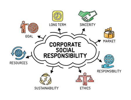 Maatschappelijk Verantwoord Ondernemen. Grafiek met zoekwoorden en iconen - Schets