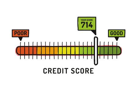 Kredit-Score