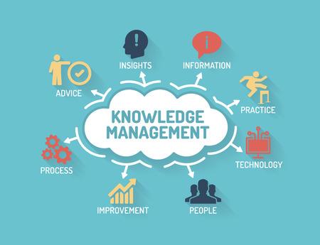 Kennismanagement - Grafiek met trefwoorden en iconen - Flat Design