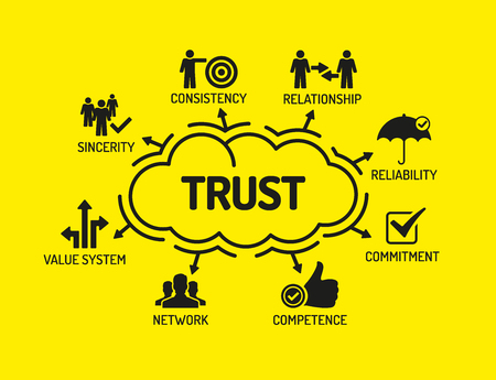 belief systems: Trust. Chart with keywords and icons on yellow background