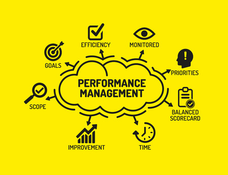 measured: Performance Management. Chart with keywords and icons on yellow background