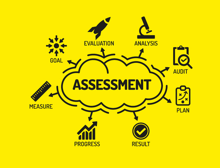 assess: Assessment. Chart with keywords and icons on yellow background