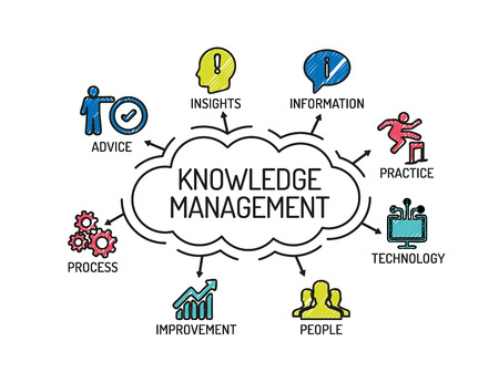 Wissensmanagement. Chart mit Schlüsselwörter und Symbole. Skizzieren