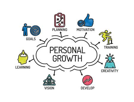 Rozwój osobisty. Wykres ze słowami kluczowymi i ikonami. Naszkicować