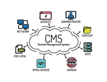 CMS ・ コンテンツ管理システムです。キーワードとアイコンでグラフ化します。スケッチ  イラスト・ベクター素材