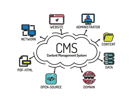 open source: CMS Content Management System. Chart with keywords and icons. Sketch Illustration