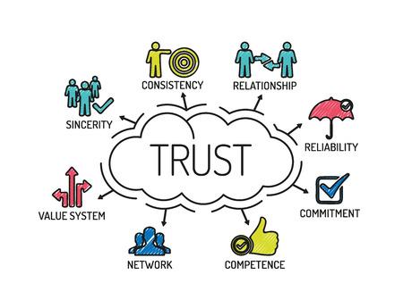 Zaufanie. Wykres ze słowami kluczowymi i ikony. Naszkicować Ilustracje wektorowe