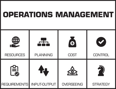 overseeing: Operations Management. Chart with keywords and icons on yellow background
