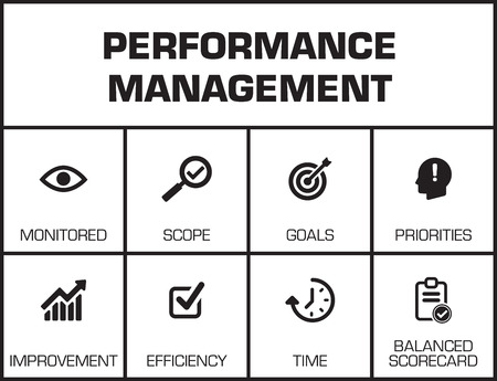 communicated: Performance Management. Chart with keywords and icons on yellow background