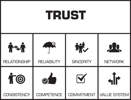 Trust. Chart with keywords and icons on yellow background
