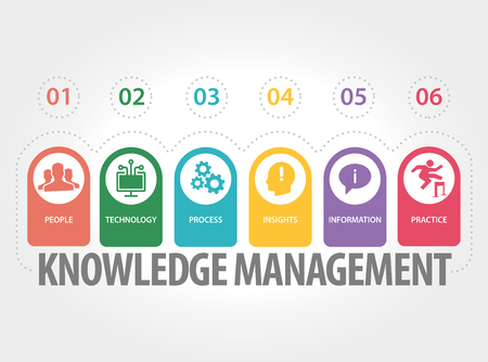 insights: KNOWLEDGE MANAGEMENT CONCEPT