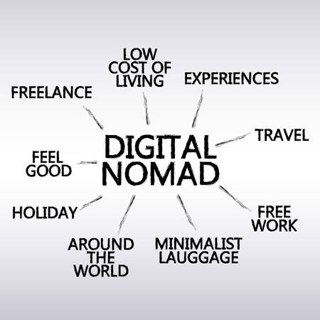 nomad: digital nomad graph - create vector brushes Illustration