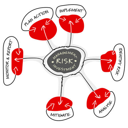 reduce risk: Vector info graphic with theme of risk management