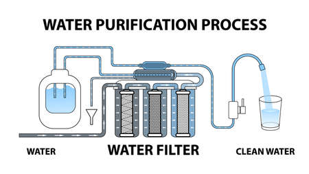 The process of water purification through a reverse osmosis filter. Dirty water becomes clean. Multi-stage circuit. Cartridges. Glass. Tap