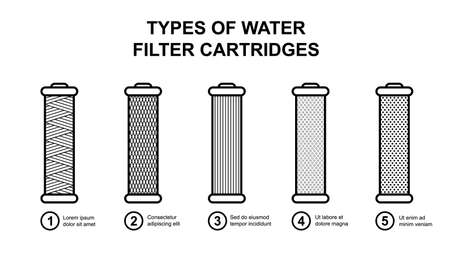 Set of cartridge types for water filter. Carbon, coal, softening, mesh, filamentous, polypropylene, disc, petal, Ion-exchanging, Iron-removing. Vector
