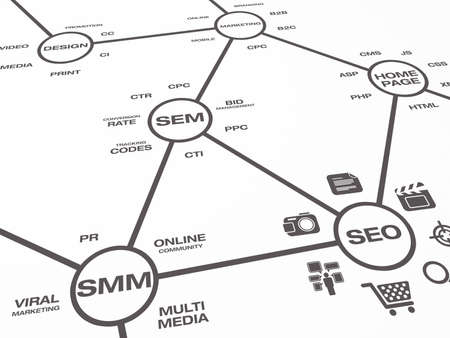 An online marketing map showing descriptive elements and words around online marketing concepts.