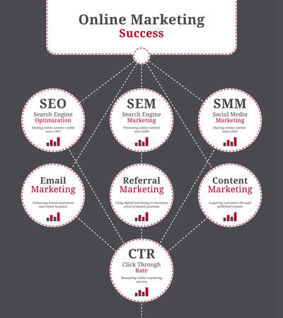 Terms and connections in the online marketing business like sem, seo and smm