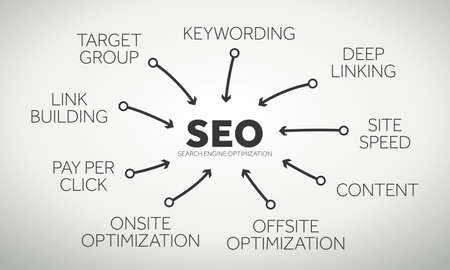 Relevant terms and connections in the seo - search engine optimization - business