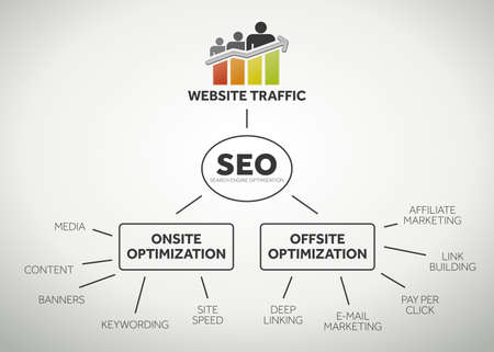 seo: Website traffic and search engine optimization terms