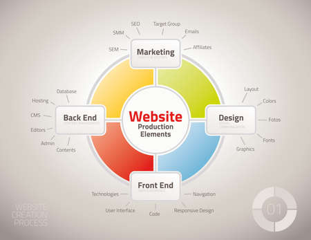 Diagram of website production process elements for presentations and reports photo
