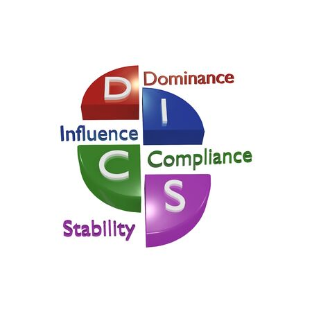 DISC Profile ( High Dominance, Influence, Stability and Compliance ) the leading personal assessment tool to improve work productivity, teamwork and communication. Archivio Fotografico