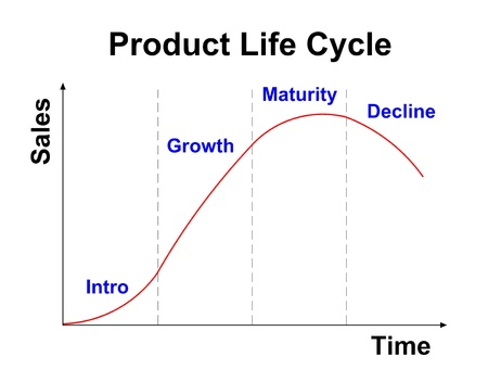 product life cycle chart on white background photo