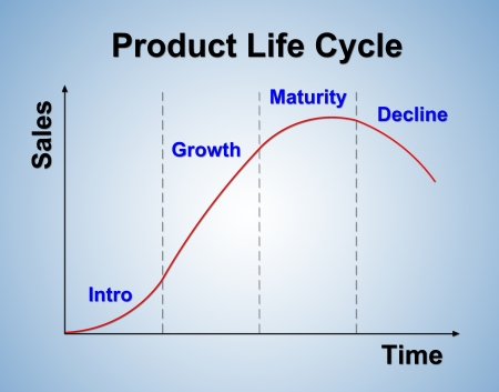business life line: product life cycle chart (marketing concept) Stock Photo